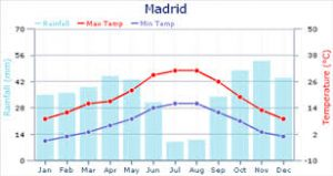 Madrid Weather Map